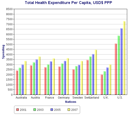 Total_health_expenditure_per_capita,_US_Dollars_PPP_(alt)