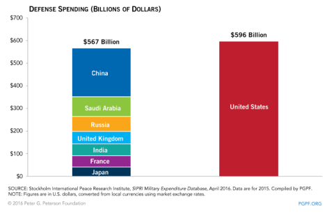 US defense spending