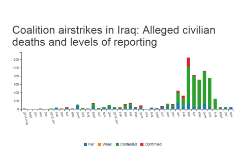 coalition murders of civilians in Iraq